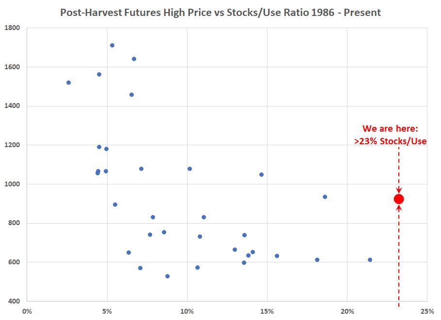 Soy Price vs SD.png