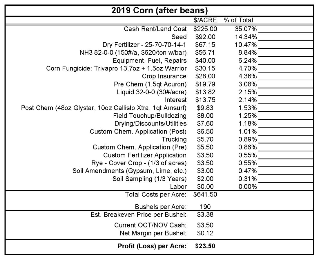 2019 Corn Budget