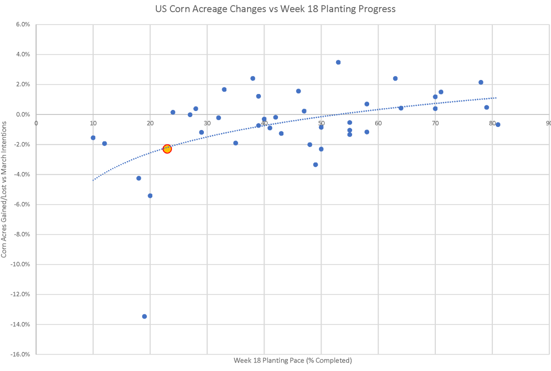 Week 18 Pace vs Acres