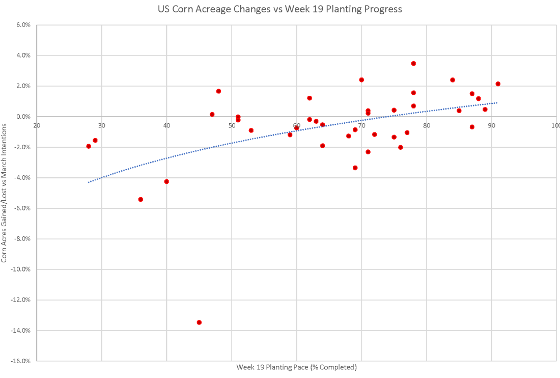 Week 19 Pace vs Acres