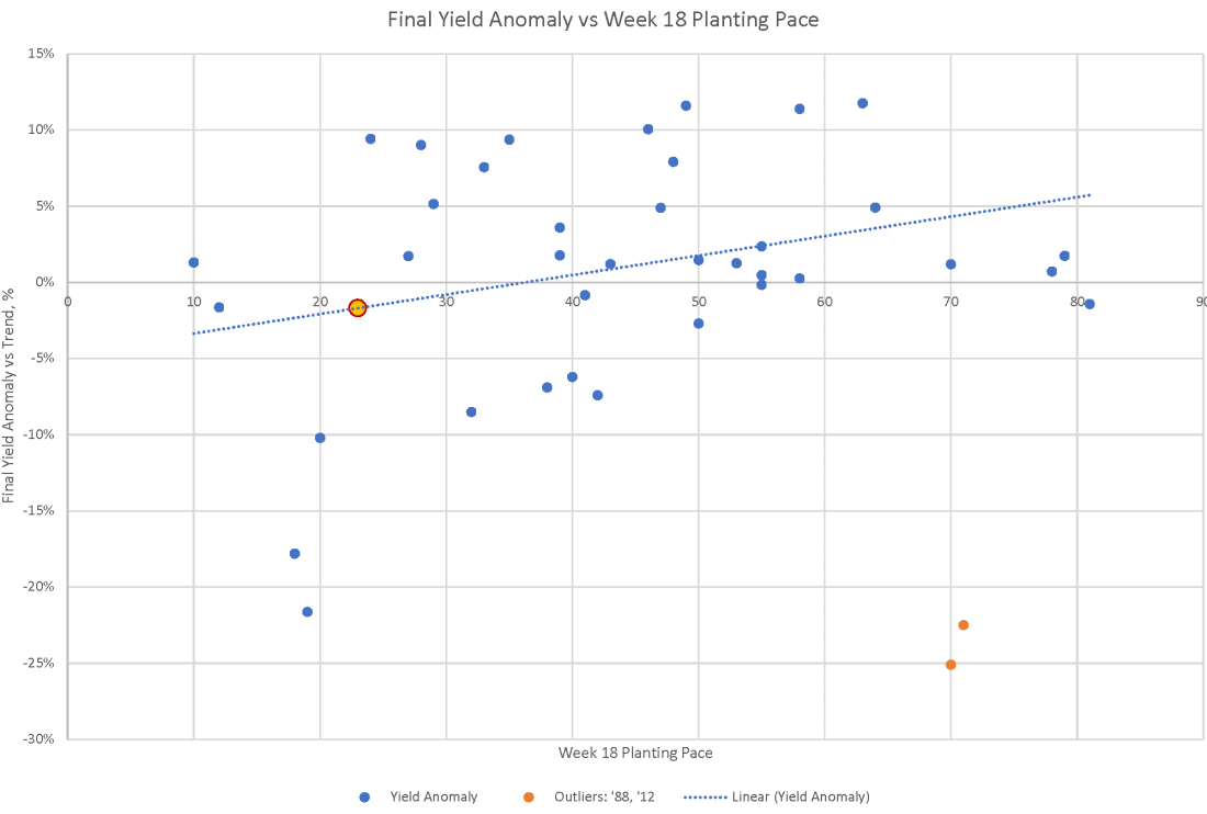 Yield vs Planting Pace