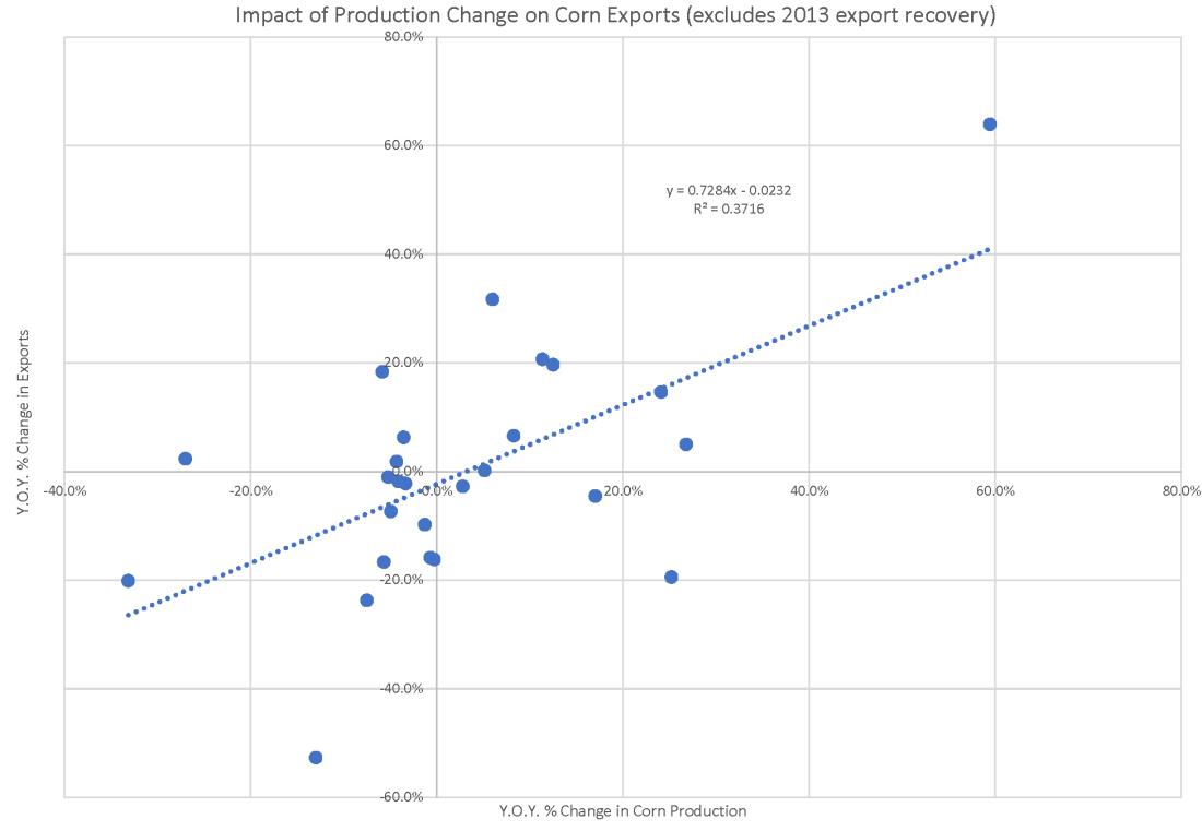 ExportsCorrel