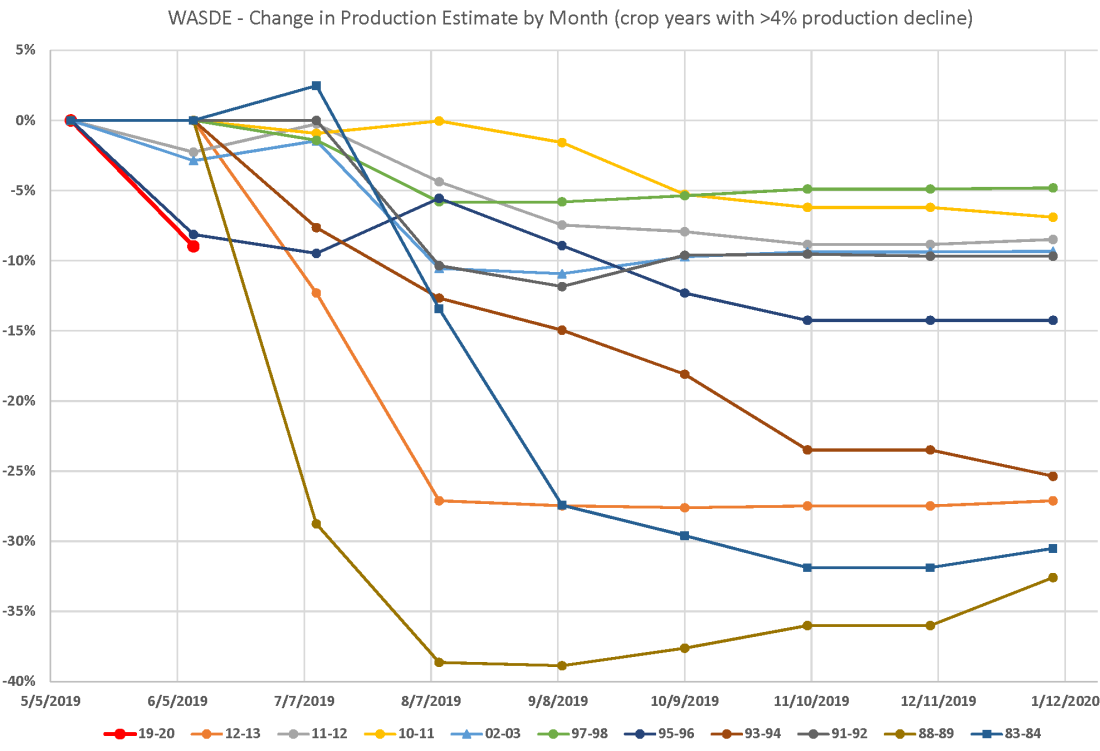 ProductionChart