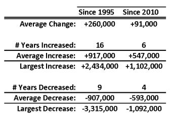 Acreage Change Table