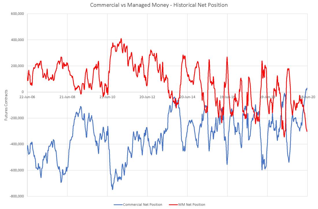 Comm vs MM Net