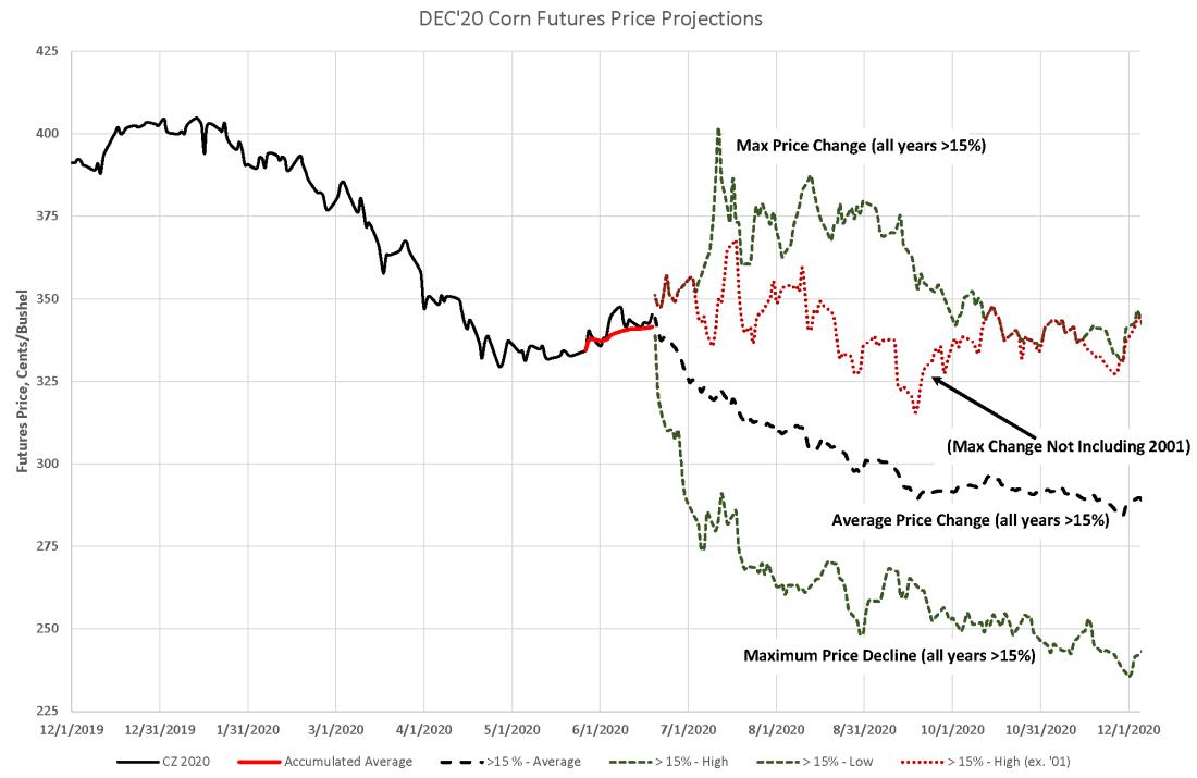 DEC Futures Projection